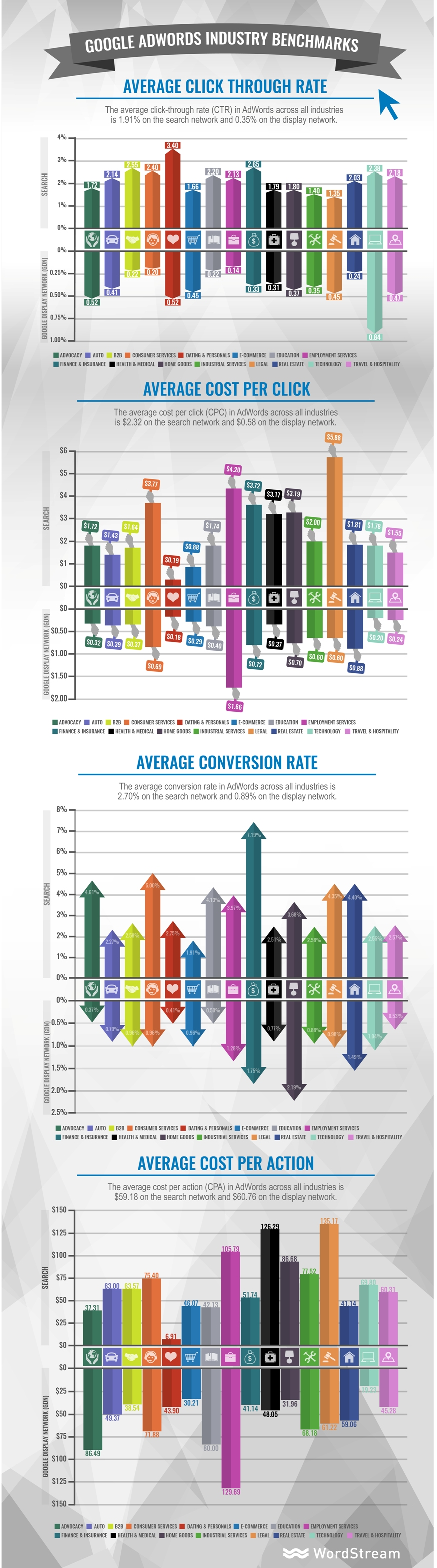ismbc google-adwords-industry-benchmarks-infographic wordsteam-com
