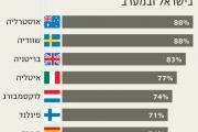 הישרדות העסקים הקטנים בישראל